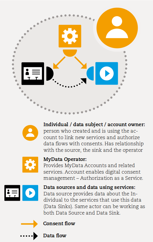 mydata-operator